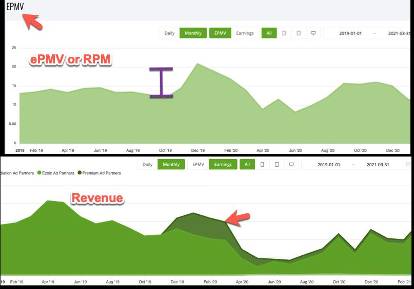 EPMV comparison with Ezoic - Relative Gains